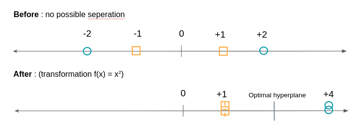 SVM transformation example