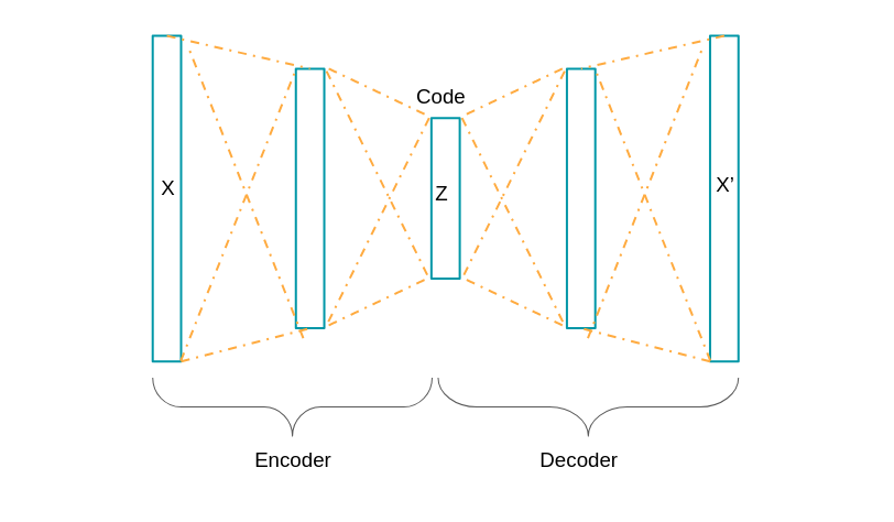 3 Deep Learning Architectures explained in Human Language – Datakeen